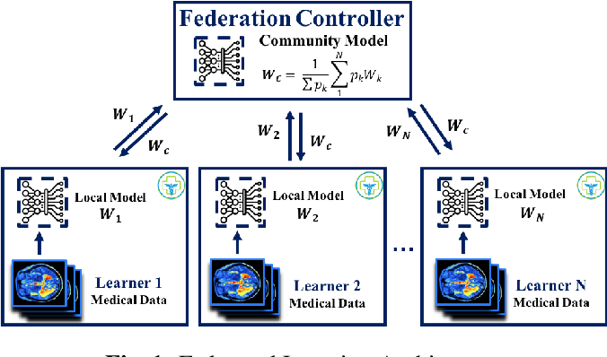 Figure 1 for Scaling Neuroscience Research using Federated Learning