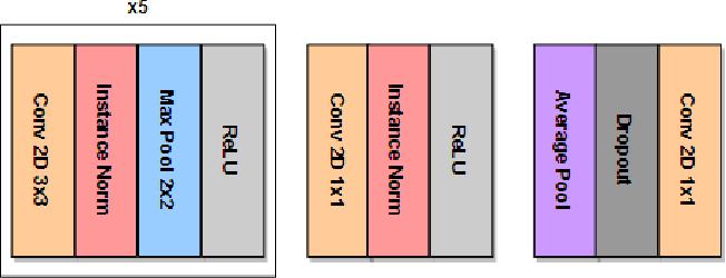 Figure 3 for Scaling Neuroscience Research using Federated Learning