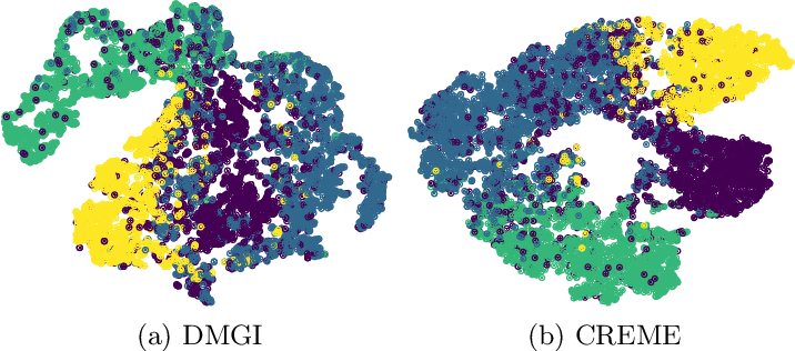 Figure 4 for Deep Contrastive Learning for Multi-View Network Embedding