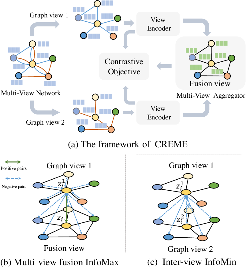 Figure 1 for Deep Contrastive Learning for Multi-View Network Embedding