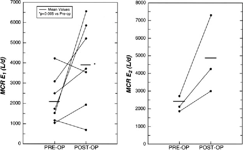 PDF] Increases in serum estrogen levels during major illness are