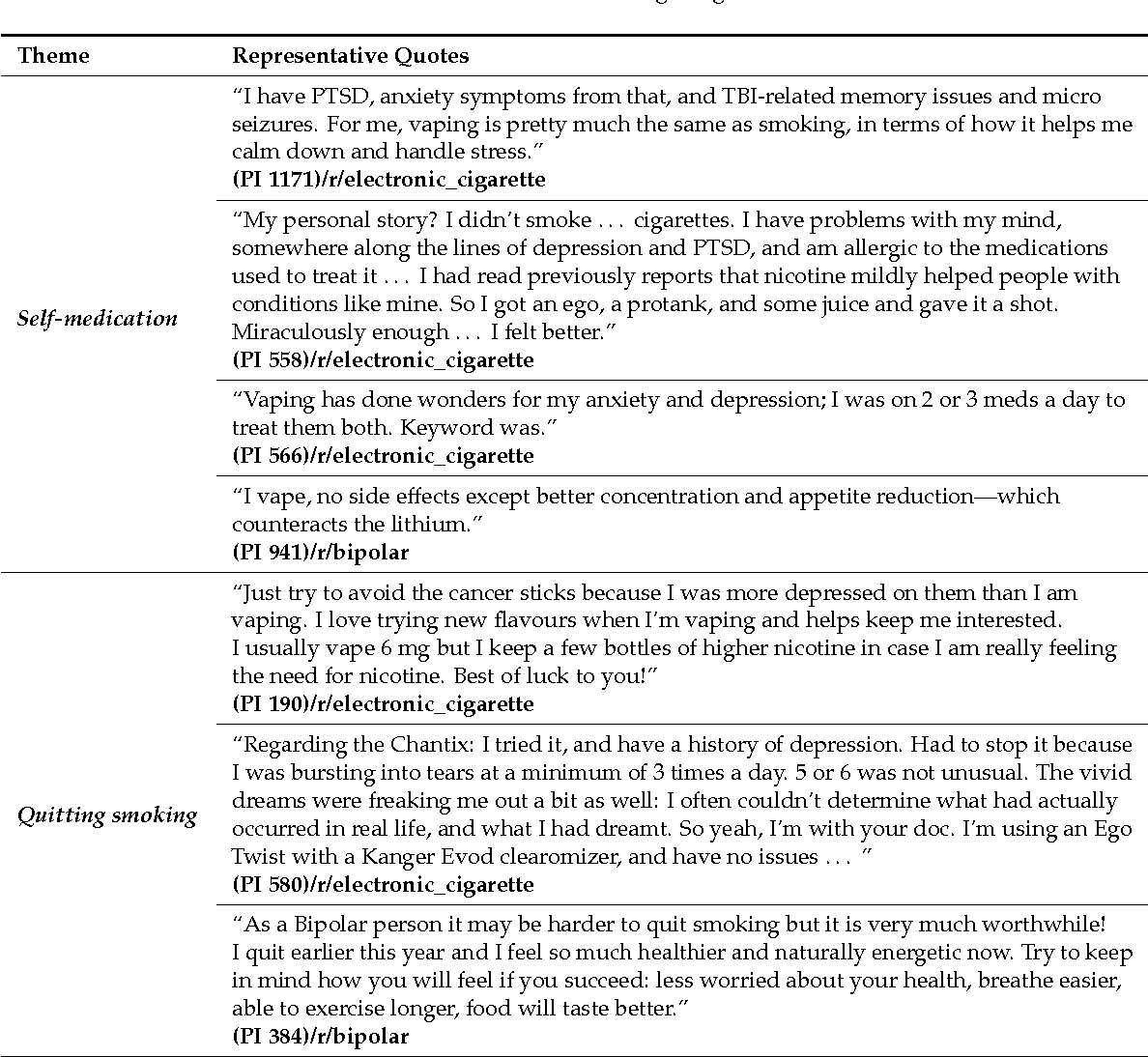 Table 2 from Motivations and Limitations Associated with Vaping