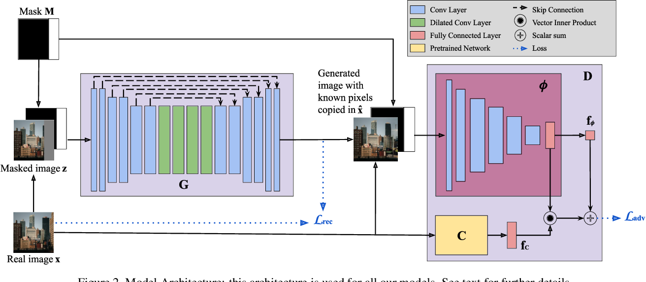 Figure 3 for Boundless: Generative Adversarial Networks for Image Extension