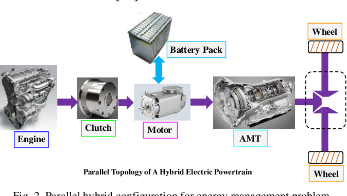 Figure 2 for Transferred Energy Management Strategies for Hybrid Electric Vehicles Based on Driving Conditions Recognition