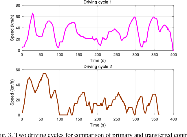 Figure 3 for Transferred Energy Management Strategies for Hybrid Electric Vehicles Based on Driving Conditions Recognition