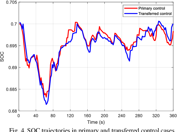 Figure 4 for Transferred Energy Management Strategies for Hybrid Electric Vehicles Based on Driving Conditions Recognition