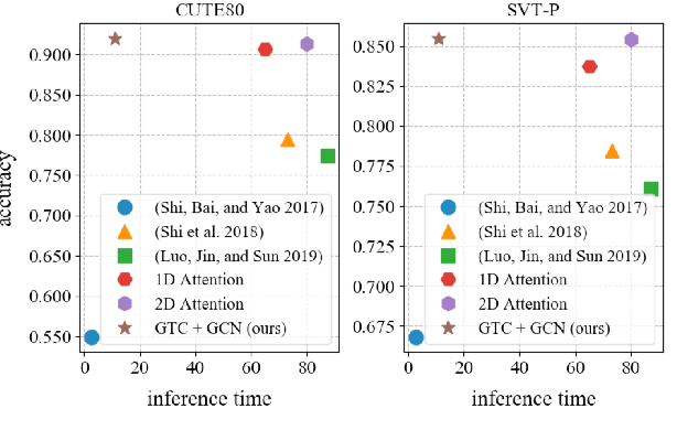 Figure 1 for GTC: Guided Training of CTC Towards Efficient and Accurate Scene Text Recognition