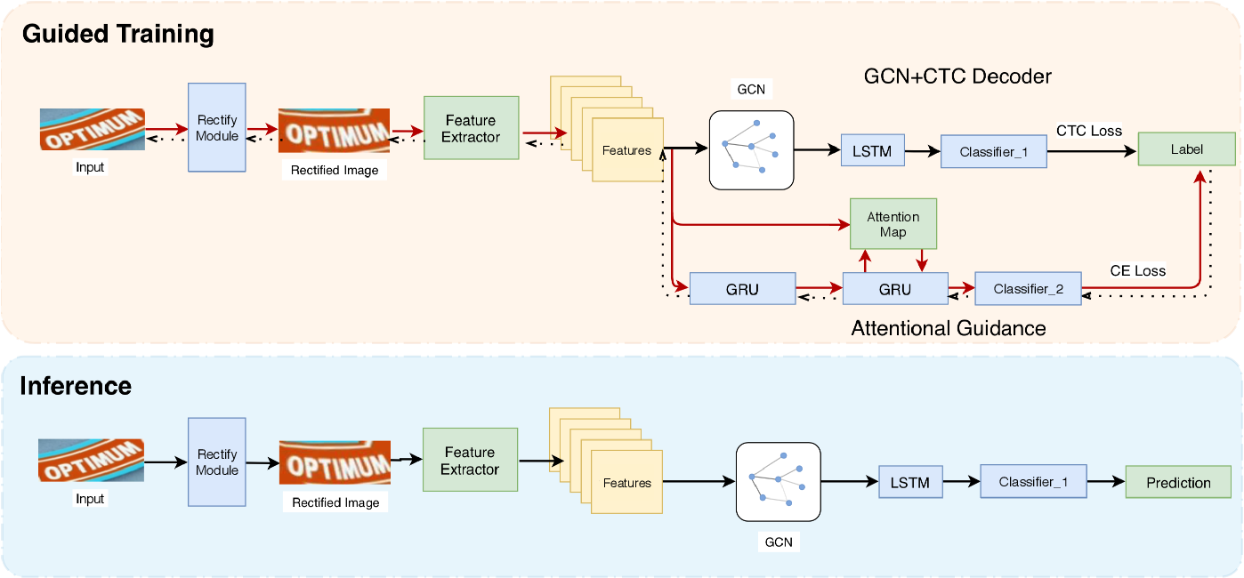 Figure 3 for GTC: Guided Training of CTC Towards Efficient and Accurate Scene Text Recognition