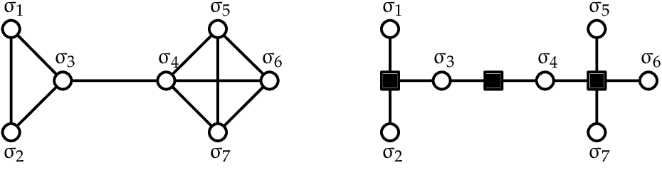 Figure 4 for Spectral Inference Methods on Sparse Graphs: Theory and Applications