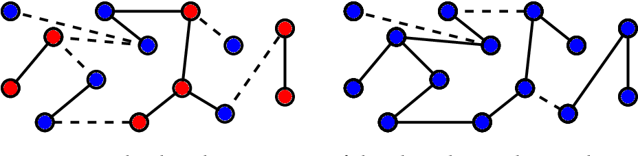 Figure 2 for Spectral Inference Methods on Sparse Graphs: Theory and Applications