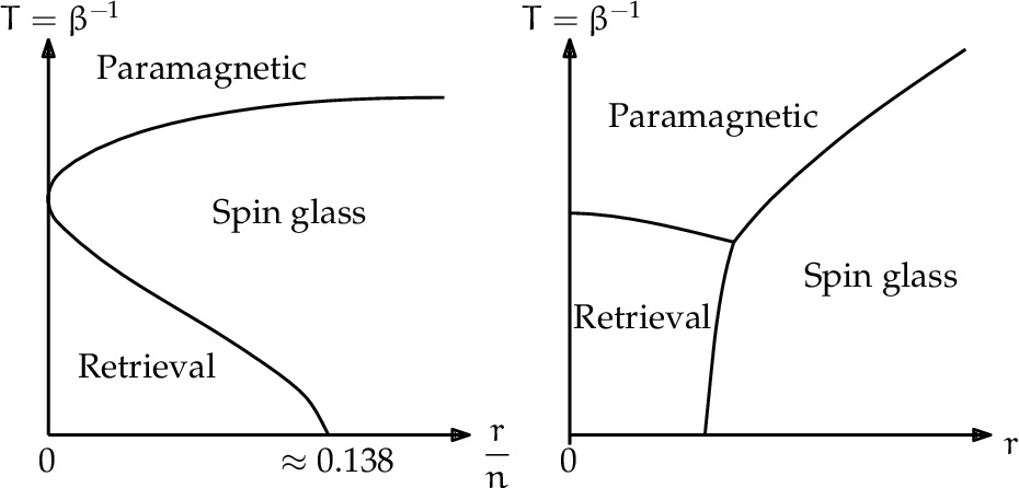 Figure 3 for Spectral Inference Methods on Sparse Graphs: Theory and Applications