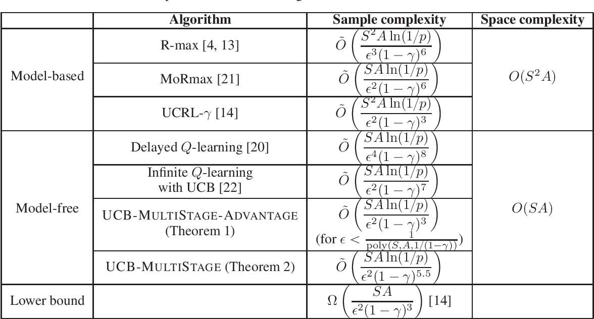 Figure 1 for Model-Free Reinforcement Learning: from Clipped Pseudo-Regret to Sample Complexity