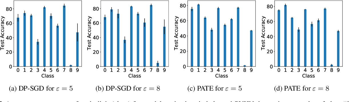Figure 2 for DP-SGD vs PATE: Which Has Less Disparate Impact on Model Accuracy?