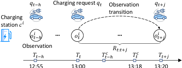Figure 3 for Intelligent Electric Vehicle Charging Recommendation Based on Multi-Agent Reinforcement Learning
