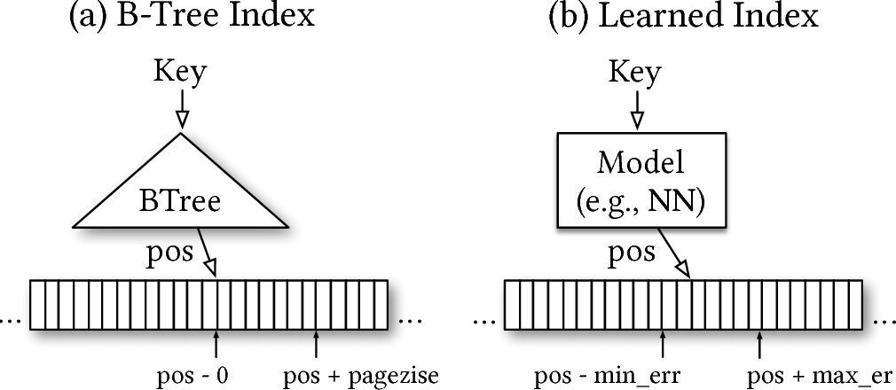 Figure 1 for The Case for Learned Index Structures