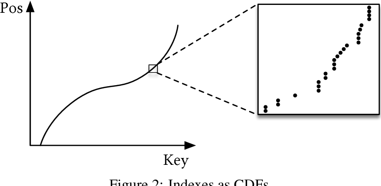 Figure 3 for The Case for Learned Index Structures