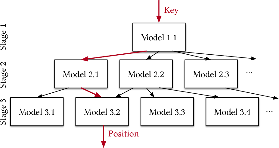 Figure 4 for The Case for Learned Index Structures