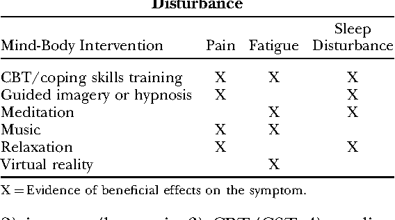 Mind-body treatments for the pain-fatigue-sleep disturbance