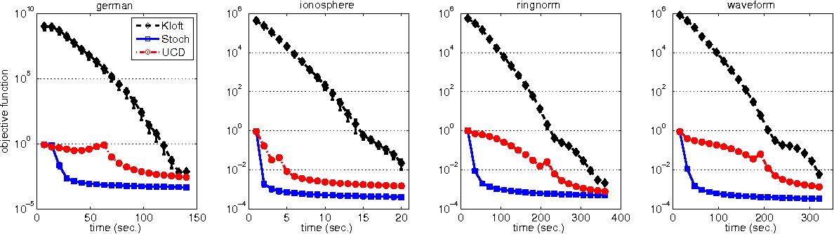 Figure 2 for A Randomized Mirror Descent Algorithm for Large Scale Multiple Kernel Learning