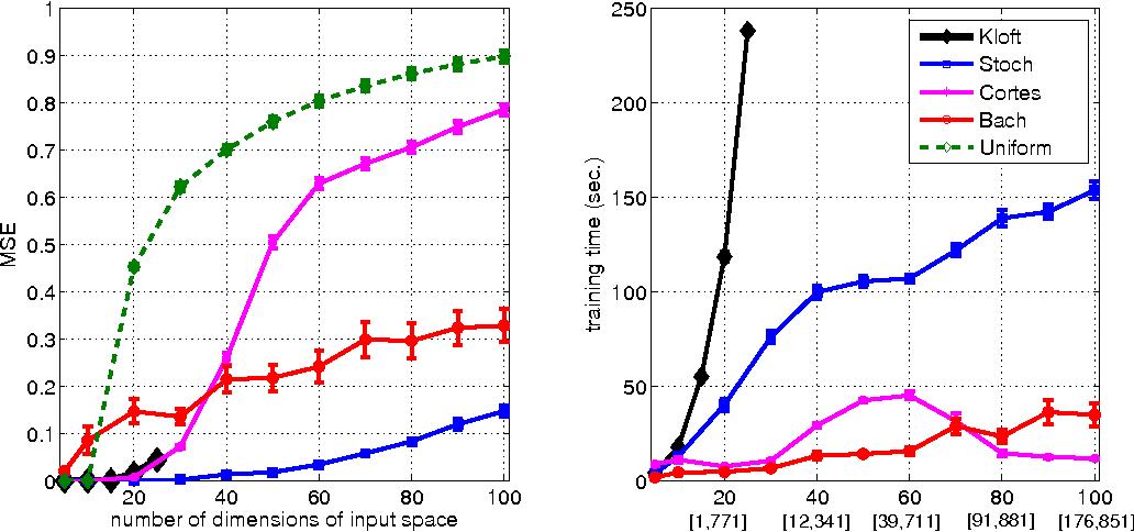 Figure 3 for A Randomized Mirror Descent Algorithm for Large Scale Multiple Kernel Learning