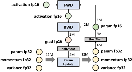 Figure 1 for PatrickStar: Parallel Training of Pre-trained Models via a Chunk-based Memory Management