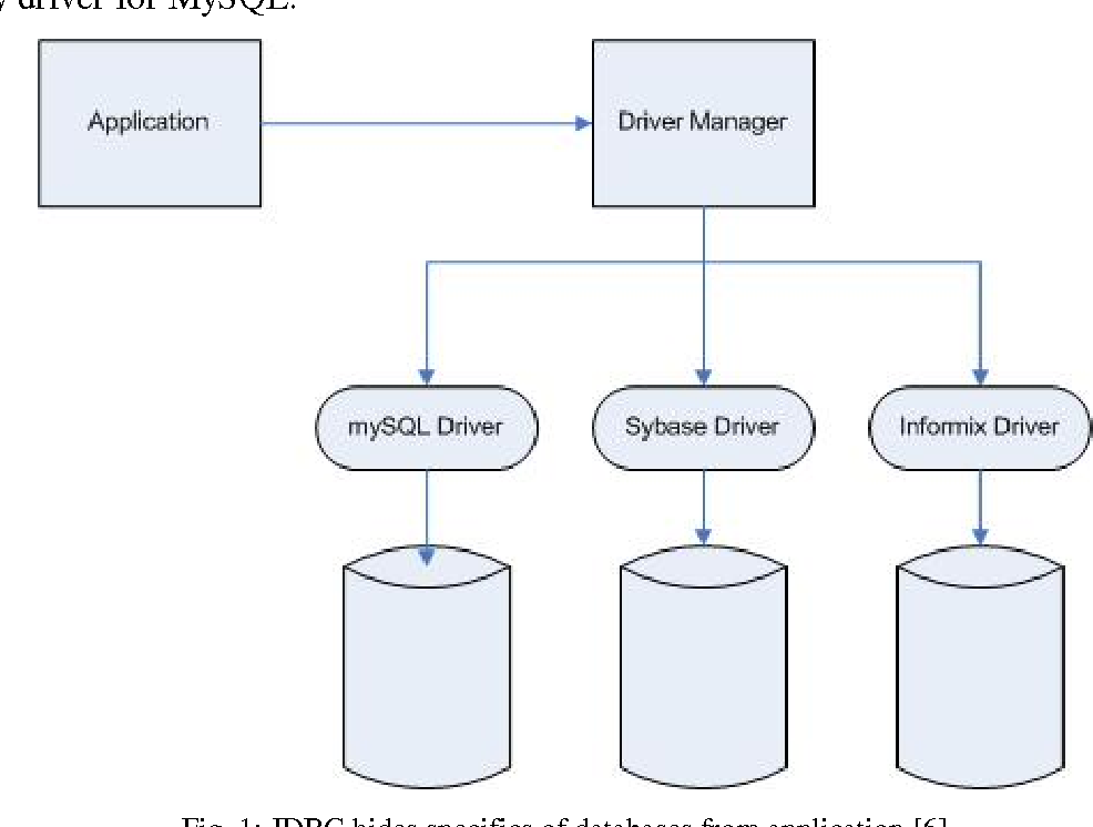 PDF] Java Applet Based Database Management Interface - Semantic Scholar