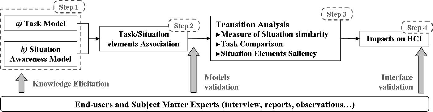 Modeling Task Transitions To Help Designing For Better Situation