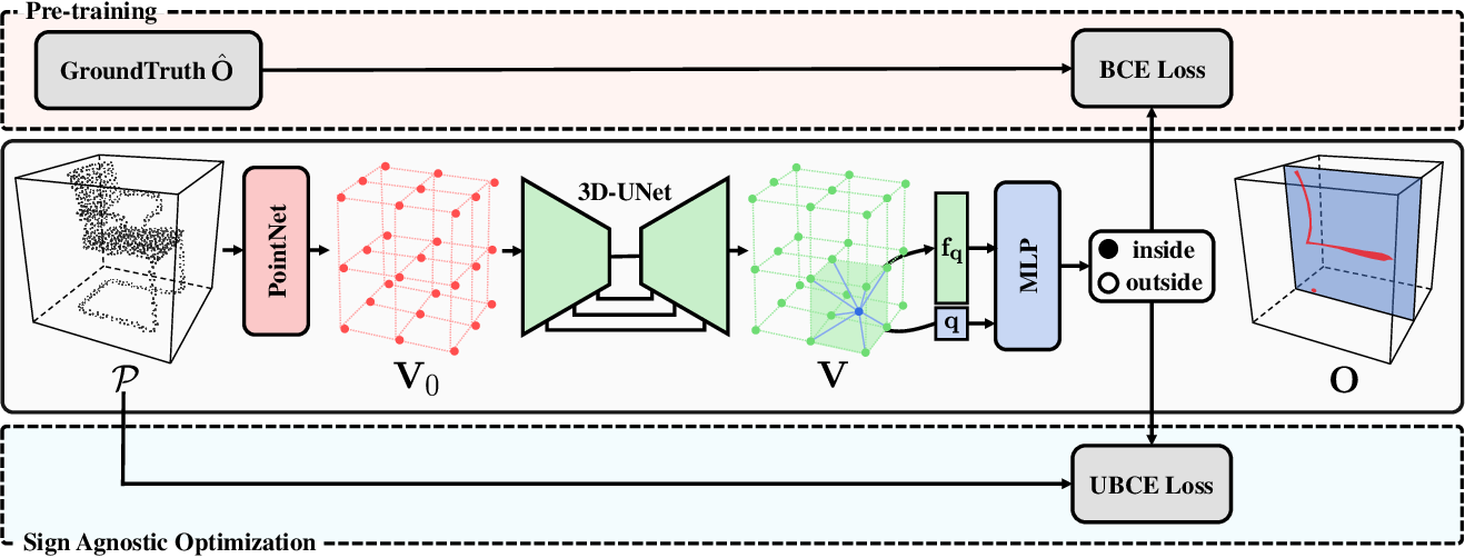 Figure 2 for Sign-Agnostic CONet: Learning Implicit Surface Reconstructions by Sign-Agnostic Optimization of Convolutional Occupancy Networks