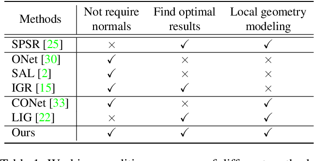 Figure 1 for Sign-Agnostic CONet: Learning Implicit Surface Reconstructions by Sign-Agnostic Optimization of Convolutional Occupancy Networks