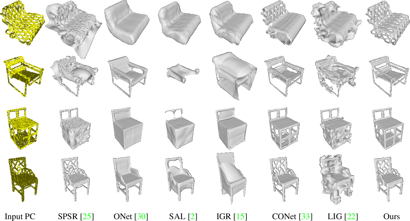 Figure 4 for Sign-Agnostic CONet: Learning Implicit Surface Reconstructions by Sign-Agnostic Optimization of Convolutional Occupancy Networks