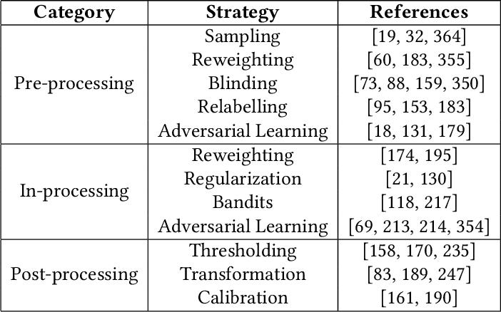 Figure 4 for Trustworthy AI: A Computational Perspective