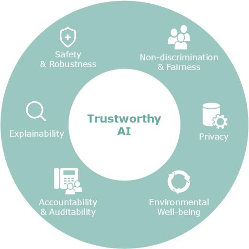 Figure 1 for Trustworthy AI: A Computational Perspective