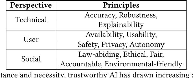 Figure 2 for Trustworthy AI: A Computational Perspective