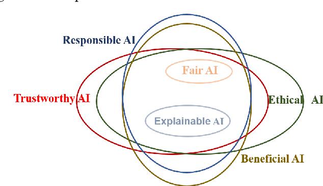 Figure 3 for Trustworthy AI: A Computational Perspective
