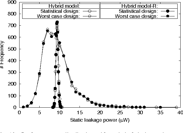 Figure 7 from SIMULATOR DEVICE DESSIS MODELS LEAKAGE POWER