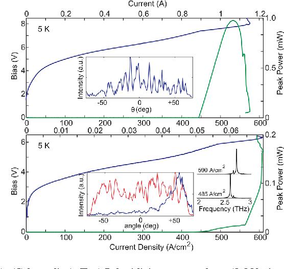 PDF] Terahertz quantum-cascade laser with active leaky-wave