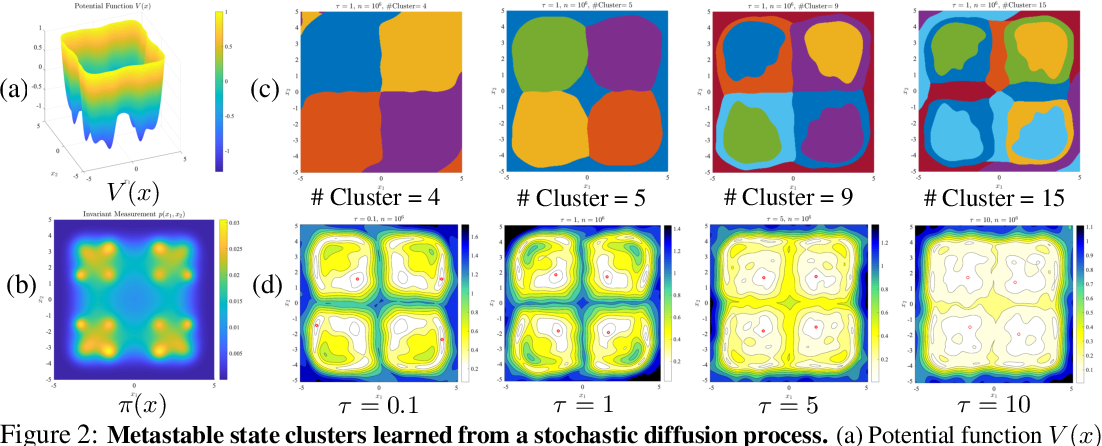 Figure 2 for Learning low-dimensional state embeddings and metastable clusters from time series data
