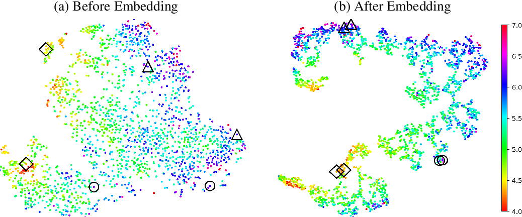 Figure 3 for Learning low-dimensional state embeddings and metastable clusters from time series data