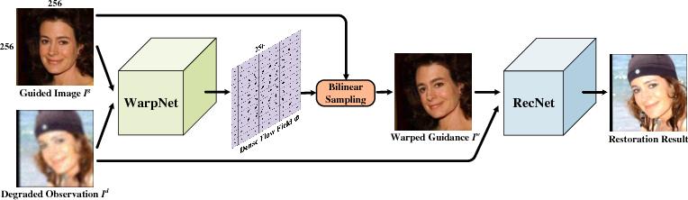 Figure 3 for Learning Warped Guidance for Blind Face Restoration