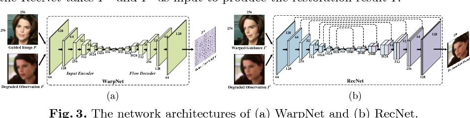 Figure 4 for Learning Warped Guidance for Blind Face Restoration