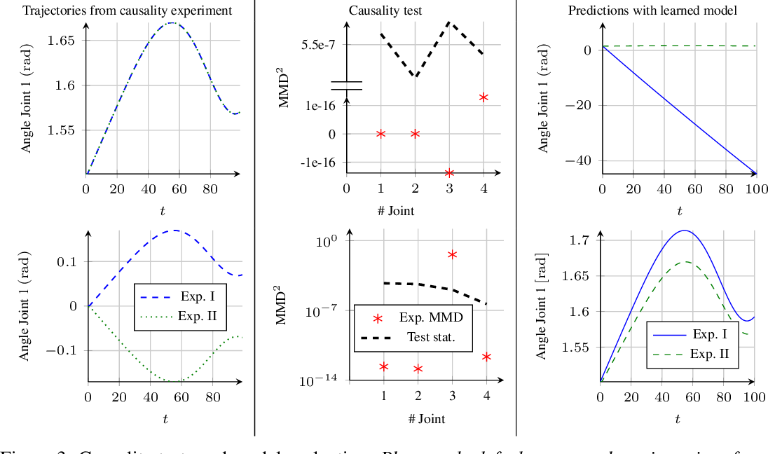 Figure 4 for Identifying Causal Structure in Dynamical Systems