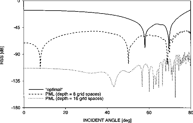 Figure 1 from Application of the perfectly matched layer (PML