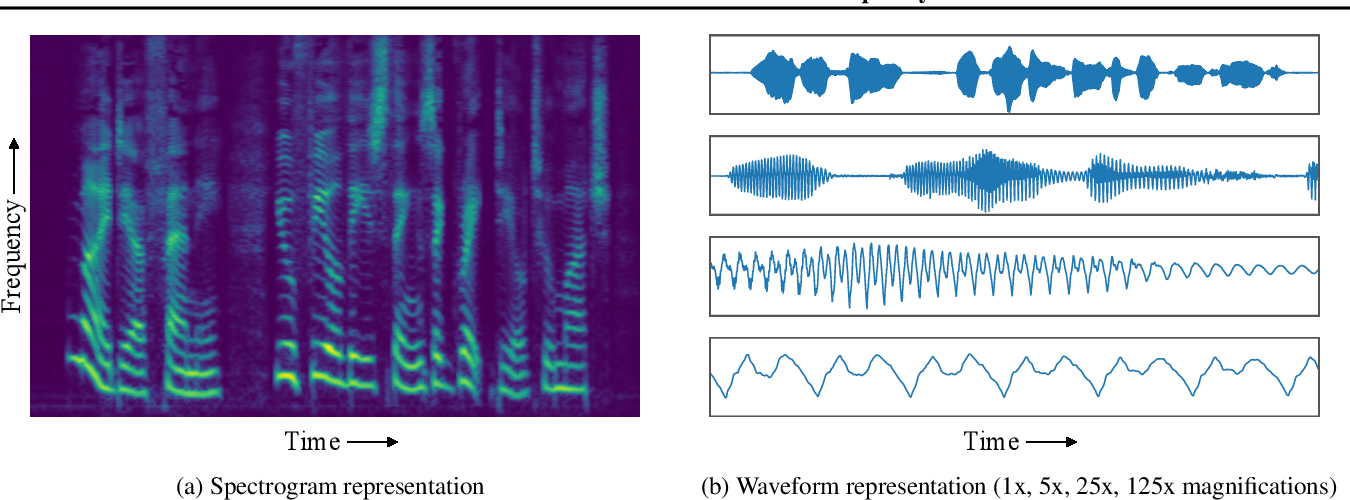 Figure 1 for MelNet: A Generative Model for Audio in the Frequency Domain