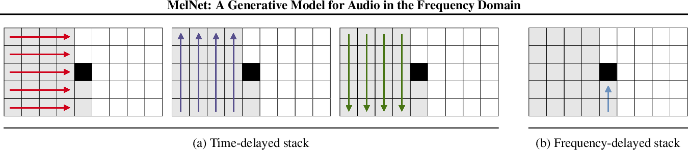 Figure 3 for MelNet: A Generative Model for Audio in the Frequency Domain