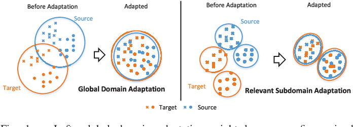 Figure 1 for Deep Subdomain Adaptation Network for Image Classification