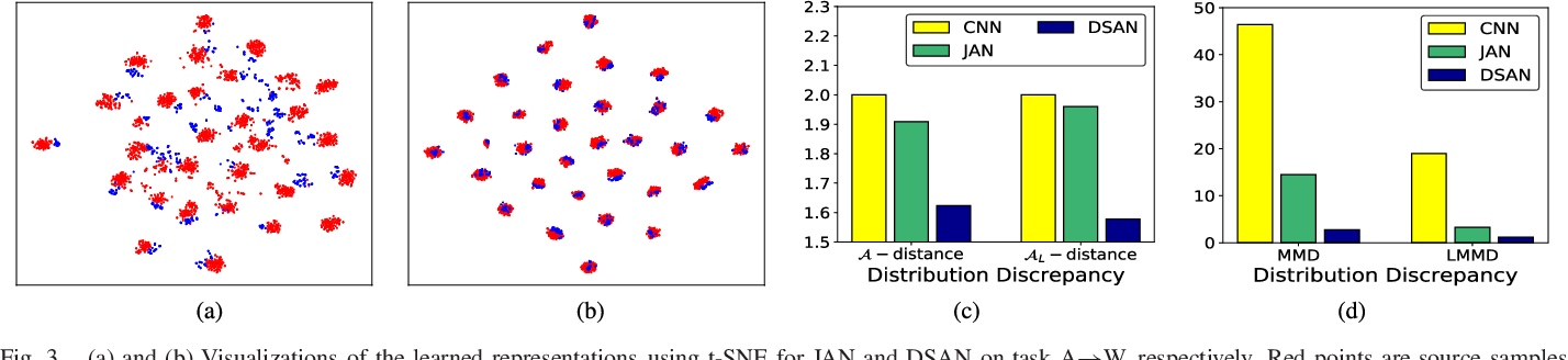 Figure 3 for Deep Subdomain Adaptation Network for Image Classification