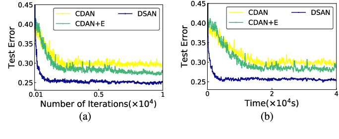 Figure 4 for Deep Subdomain Adaptation Network for Image Classification