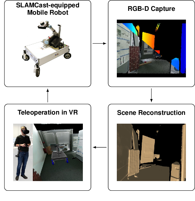 Figure 1 for A VR System for Immersive Teleoperation and Live Exploration with a Mobile Robot