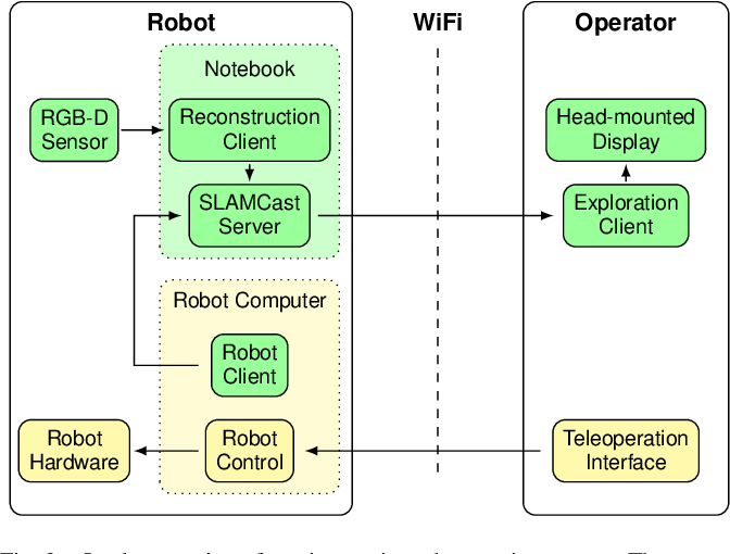Figure 2 for A VR System for Immersive Teleoperation and Live Exploration with a Mobile Robot