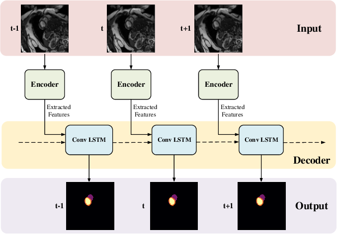 Figure 3 for Myocardial Segmentation of Cardiac MRI Sequences with Temporal Consistency for Coronary Artery Disease Diagnosis